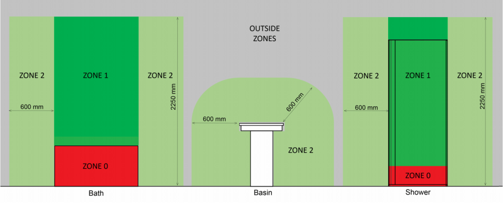 Bathroom Zones for Towel Warmer